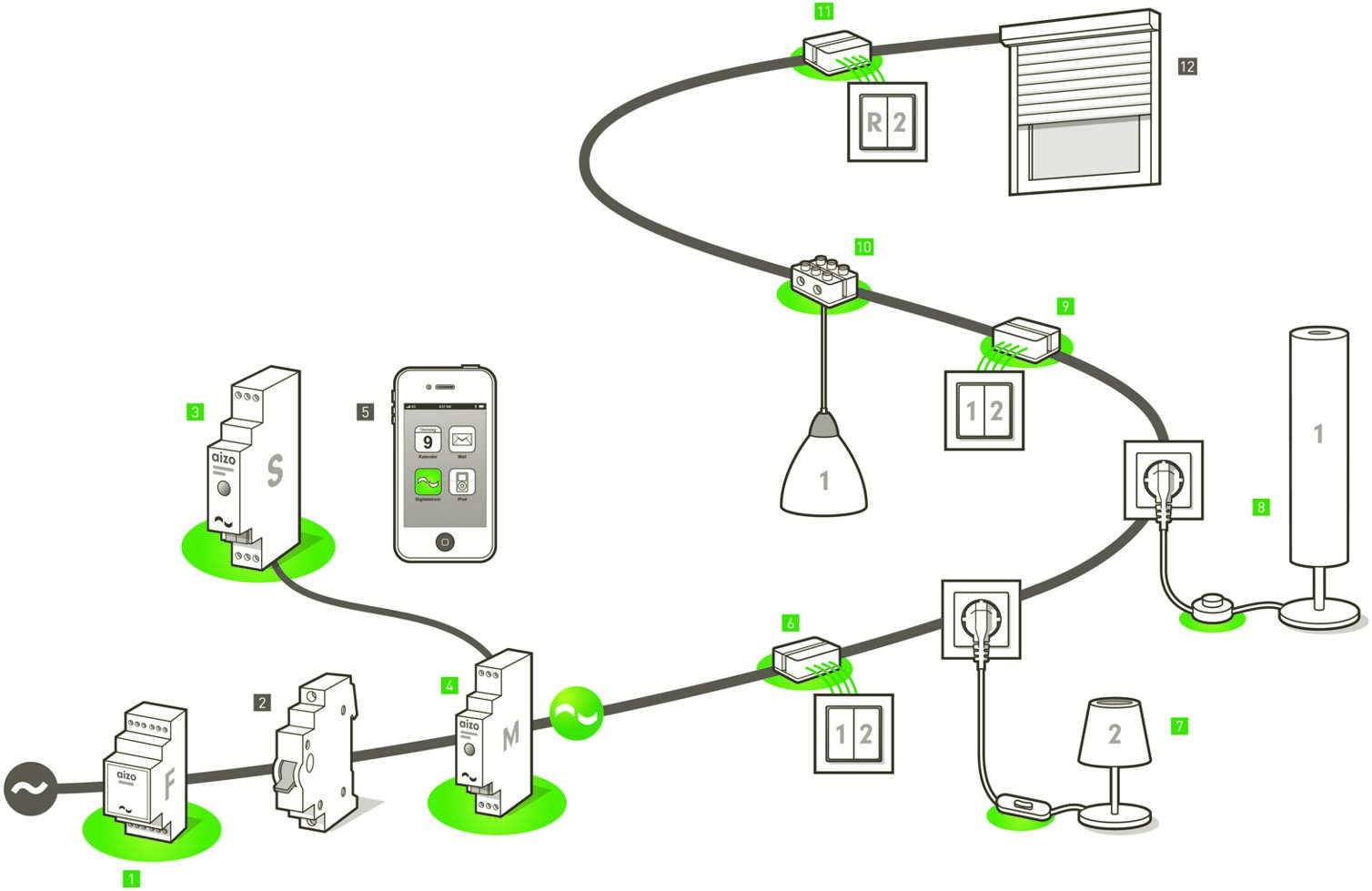 digitalstrom_installation_illustration